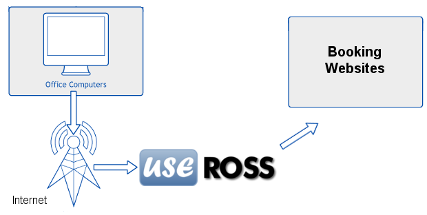 UseROSS - Front Desk System Diagram
